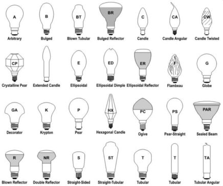 LIGHT BULB SHAPES